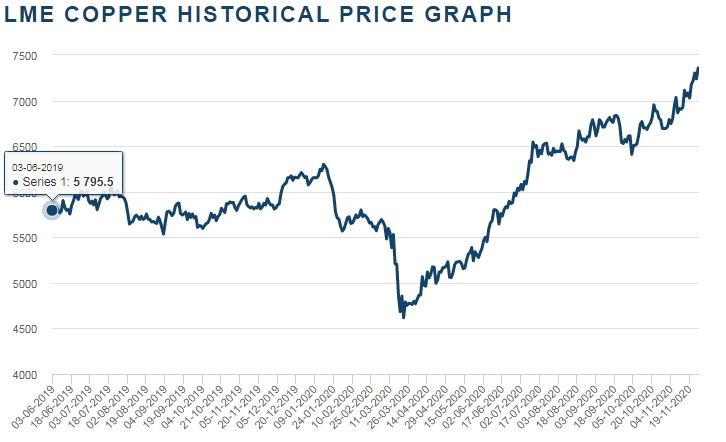Изменение цен на продукцию